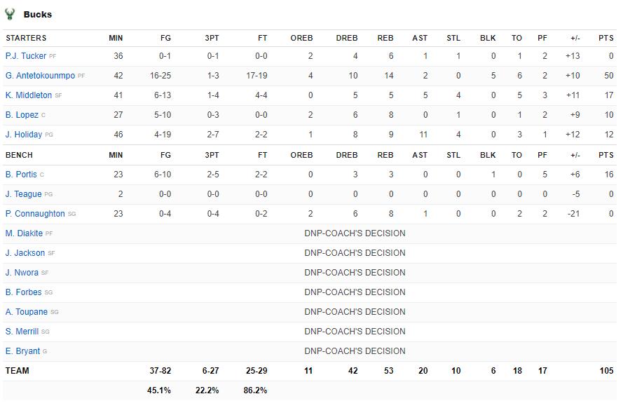 Giannis Antetokounmpo một tay đưa Milwaukee Bucks đến với chức vô địch NBA sau tròn 5 thập kỷ - Ảnh 4.