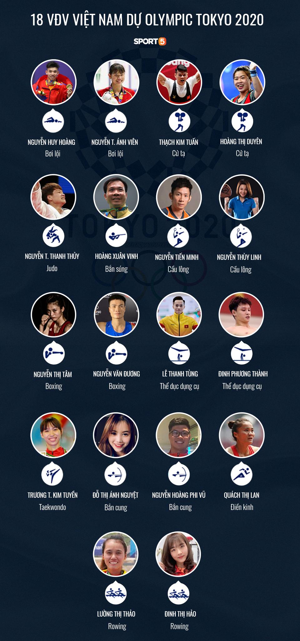 Danh sách 18 VĐV Việt Nam tham dự Olympic Tokyo 2020 (Ảnh: GN)