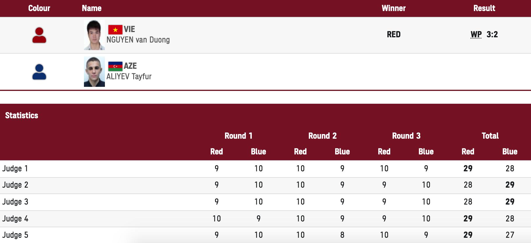 VĐV boxing Việt Nam san bằng kỷ lục tồn tại 33 năm ở Olympic - Ảnh 2.