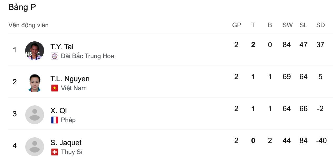 """VĐV Việt Nam được khen làm tay vợt số 1 thế giới """"run rẩy"""" ở Olympic Tokyo 2020 - Ảnh 3."""