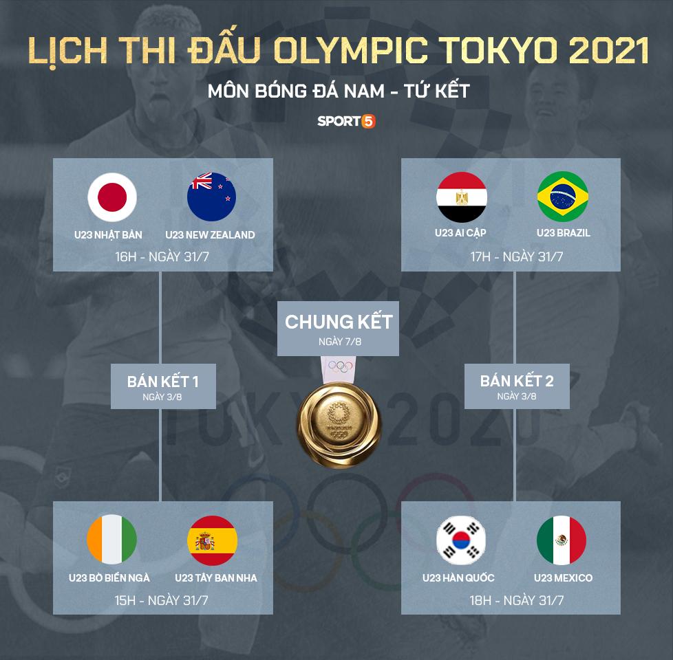 """Preview tứ kết bóng đá nam Olympic Tokyo 2020: Ngóng chờ """"đại tiệc"""" bóng đá tấn công - Ảnh 1."""