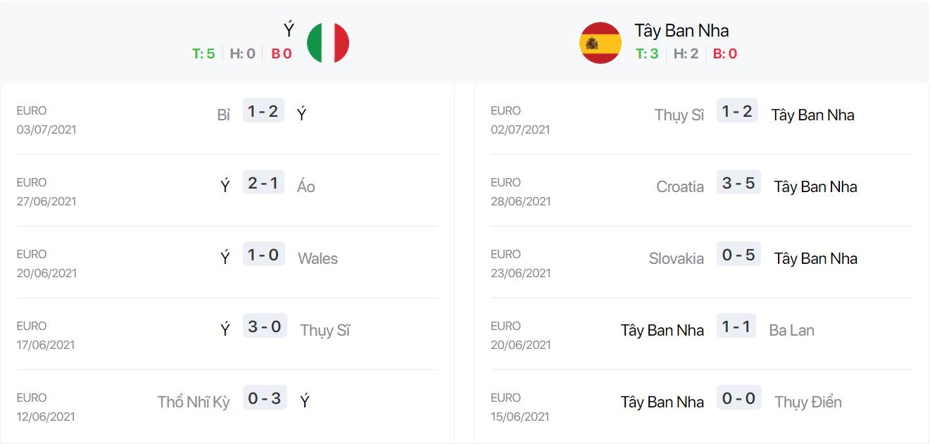 Nhận định, soi kèo, dự đoán bán kết Euro 2020: Ý vs Tây Ban Nha - Ảnh 3.