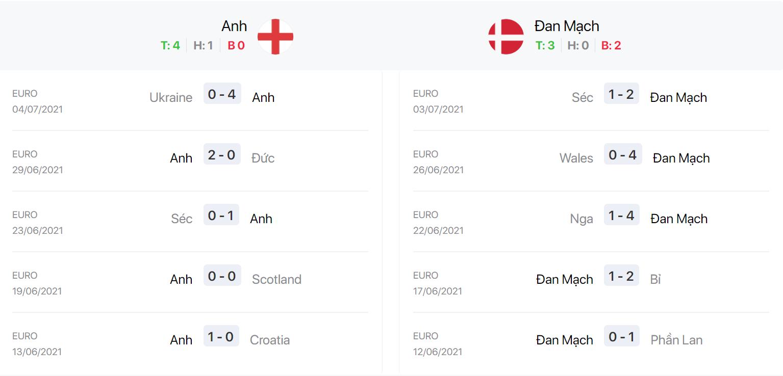 Nhận định, soi kèo, dự đoán bán kết Euro 2020: Anh vs Đan Mạch - Ảnh 3.