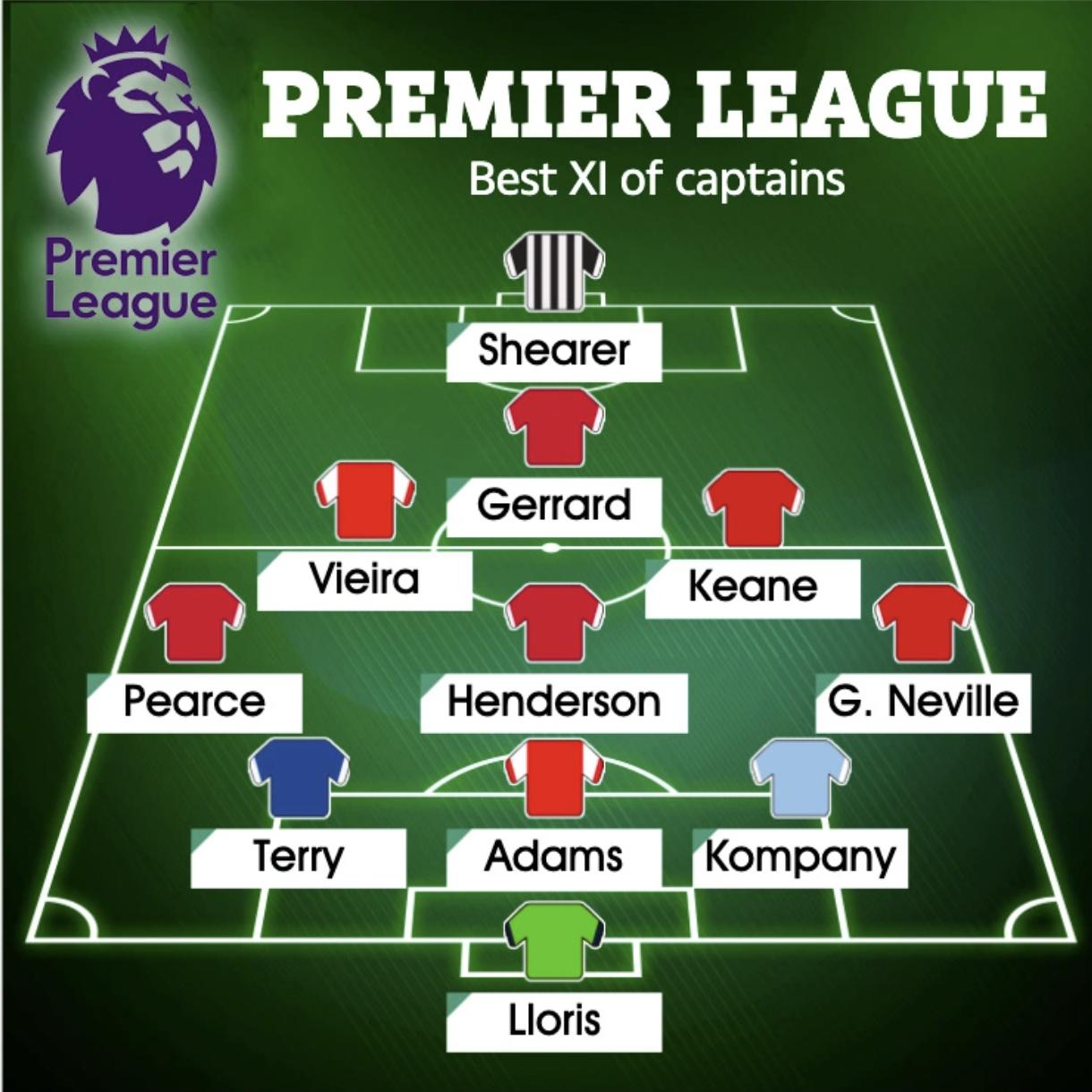 Đội hình 11 đội trưởng xuất sắc nhất mọi thời đại của Ngoại hạng Anh do cổ động viên bình chọn - Ảnh 12.