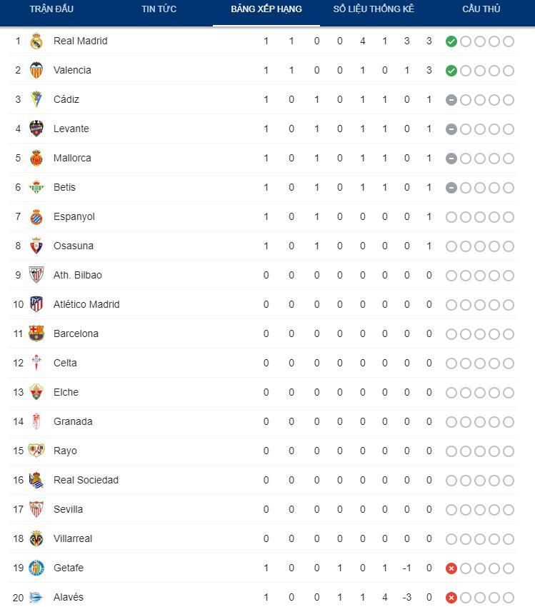 Benzema lập cú đúp, Real Madrid thắng dễ Alaves 4-1 trong ngày khai màn La Liga - Ảnh 9.
