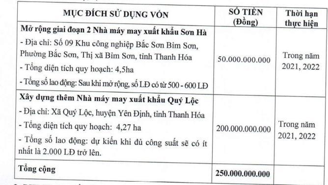 Tiên Sơn Thanh Hóa (AAT) triển khai phương án chào bán riêng lẻ 25 triệu cổ phiếu với giá 10.000 đồng/cp - Ảnh 1.
