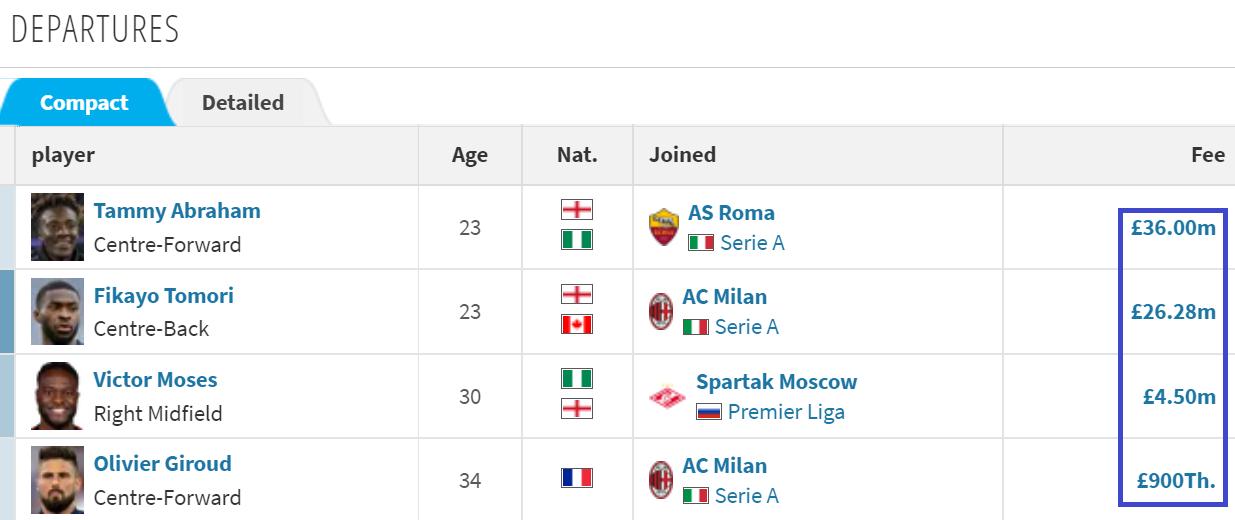 Chelsea's peak transfer period: Buy Lukaku for less than £4 million - Photo 2.