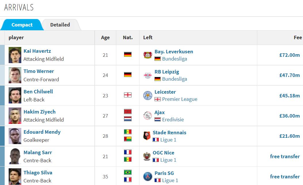 Chelsea's peak transfer period: Buy Lukaku for less than £4 million - Photo 4.