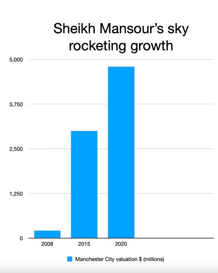 Manchester City's outstanding growth rate in 12 seasons (unit: million USD)