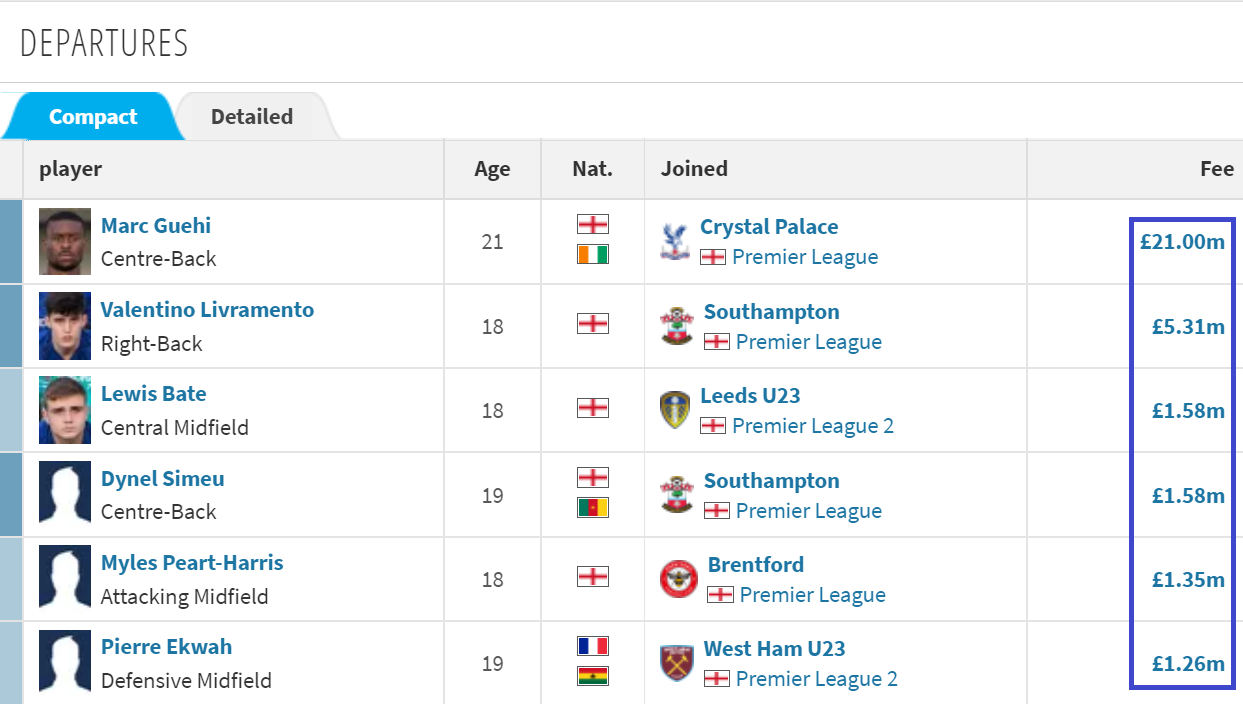 Chelsea's peak transfer period: Buy Lukaku for less than £ 4 million - Photo 3.