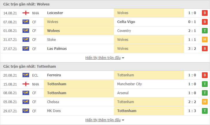 Comments, bets, predictions Wolves vs Tottenham (2nd round of the English Premier League) - Photo 2.