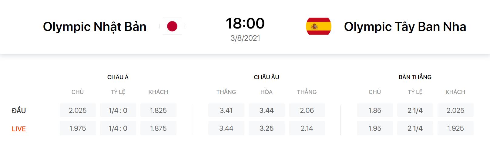 Nhận định, soi kèo, dự đoán U23 Nhật Bản vs U23 Tây Ban Nha, bán kết 2 Olympic Tokyo 2020 - Ảnh 1.