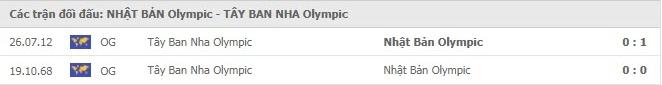 Nhận định, soi kèo, dự đoán U23 Nhật Bản vs U23 Tây Ban Nha, bán kết 2 Olympic Tokyo 2020 - Ảnh 2.