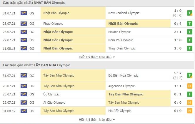 Nhận định, soi kèo, dự đoán U23 Nhật Bản vs U23 Tây Ban Nha, bán kết 2 Olympic Tokyo 2020 - Ảnh 3.