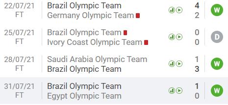 Preview bán kết bóng đá nam Olympic Tokyo 2020: Chung kết 2012 tái hiện, đại chiến châu Á - châu Âu - Ảnh 6.