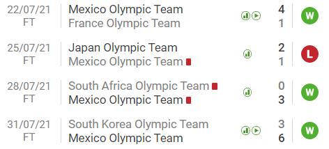 Preview bán kết bóng đá nam Olympic Tokyo 2020: Chung kết 2012 tái hiện, đại chiến châu Á - châu Âu - Ảnh 7.