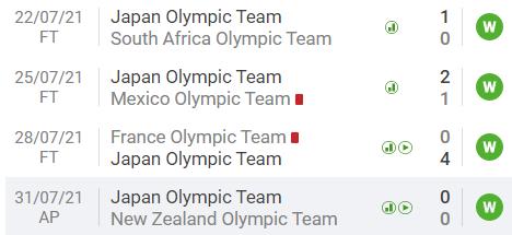 Preview bán kết bóng đá nam Olympic Tokyo 2020: Chung kết 2012 tái hiện, đại chiến châu Á - châu Âu - Ảnh 14.