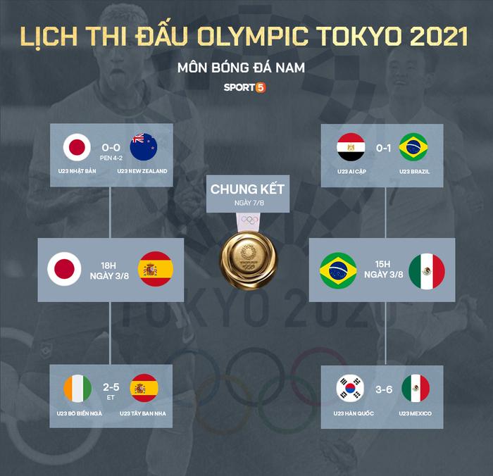 Preview bán kết bóng đá nam Olympic Tokyo 2020: Chung kết 2012 tái hiện, đại chiến châu Á - châu Âu - Ảnh 1.