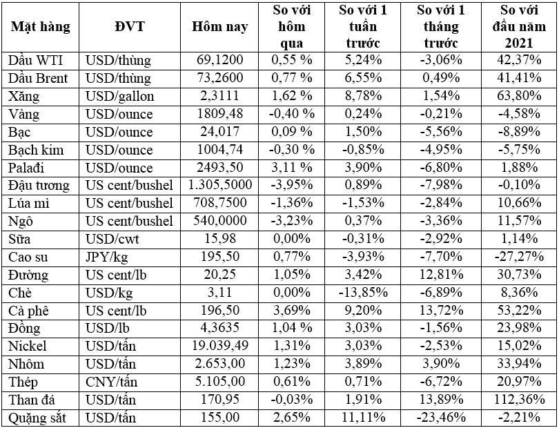Thị trường ngày 31/8: Giá dầu tăng, nhôm cao nhất trong 13 năm, vàng giảm - Ảnh 1.