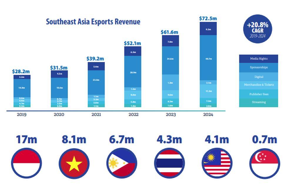 Thị trường Esports Đông Nam Á trên điện thoại di động có thể đạt mốc 72,5 triệu USD doanh thu trong năm 2024 - Ảnh 1.