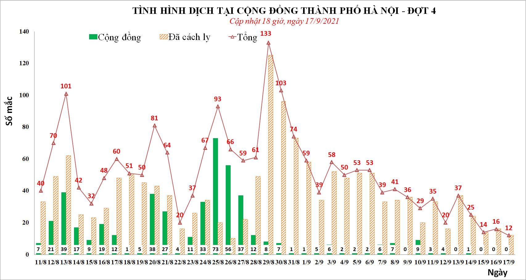 Ngày 17/9, Hà Nội phát hiện 12 ca mắc Covid-19, thấp nhất trong 2 tháng qua - Ảnh 1.