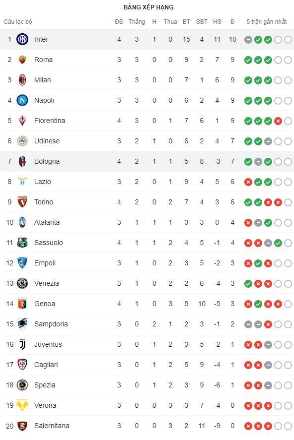 """Hậu vệ thay nhau tỏa sáng, Inter Milan """"đánh tennis"""" trên sân nhà trước Bologna - Ảnh 10."""