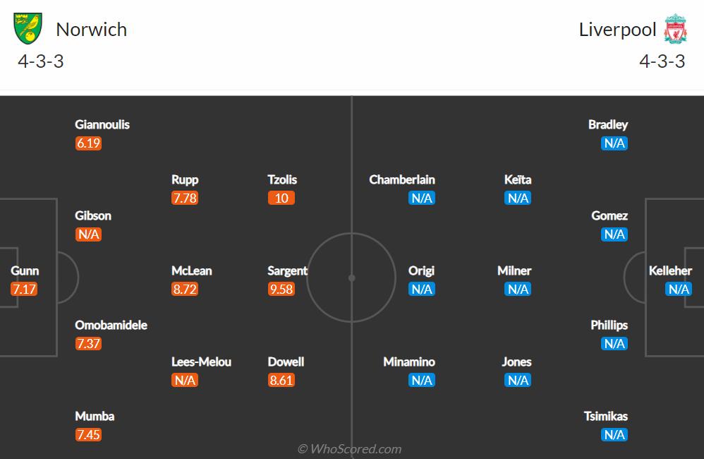 Nhận định, soi kèo, dự đoán Norwich vs Liverpool (vòng 1 Cúp Liên đoàn Anh) - Ảnh 1.