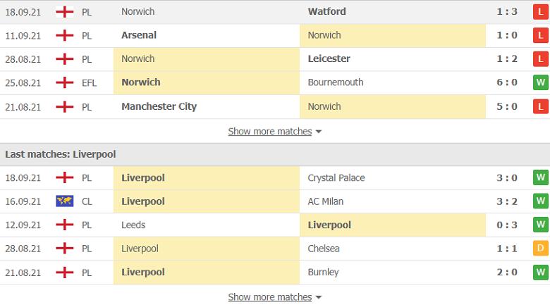 Nhận định, soi kèo, dự đoán Norwich vs Liverpool (vòng 1/16 Cúp Liên đoàn Anh) - Ảnh 4.