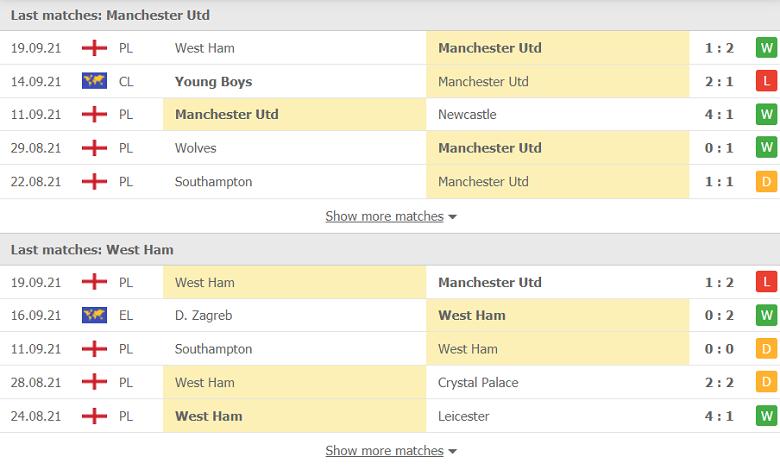 Nhận định, soi kèo, dự đoán MU vs West Ham (vòng 3 Cúp Liên đoàn Anh) - Ảnh 4.