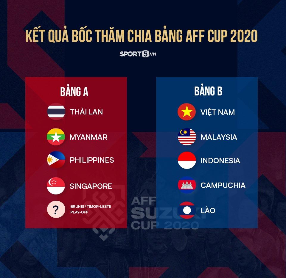 Kết quả bốc thăm chia bảng AFF Cup 2020 (Ảnh: GN)