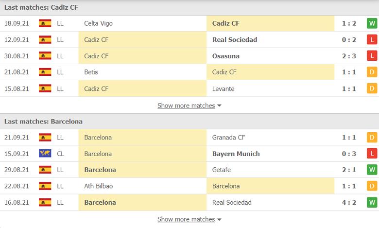 Nhận định, soi kèo, dự đoán Cadiz vs Barcelona (vòng 6 LaLiga) - Ảnh 4.