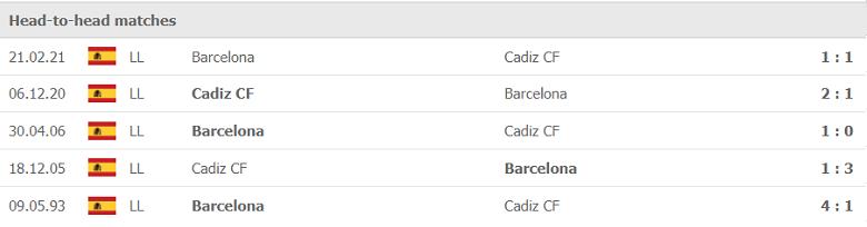 Nhận định, soi kèo, dự đoán Cadiz vs Barcelona (vòng 6 LaLiga) - Ảnh 3.