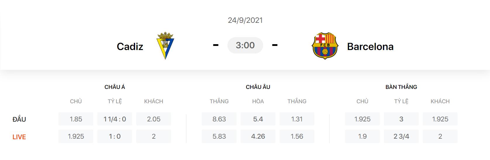 Nhận định, soi kèo, dự đoán Cadiz vs Barcelona (vòng 6 LaLiga) - Ảnh 1.