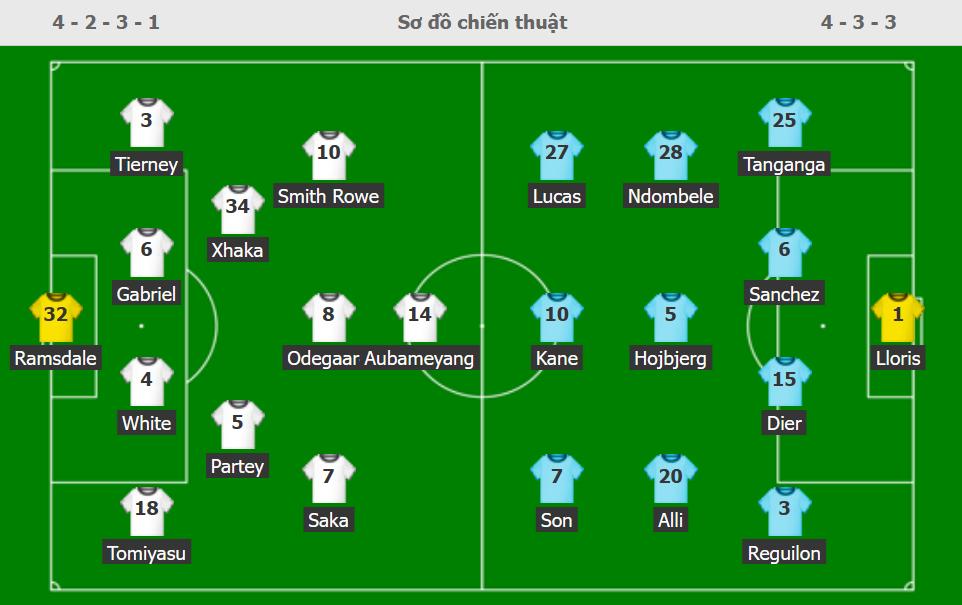 Đội hình xuất phát Arsenal - Tottenham