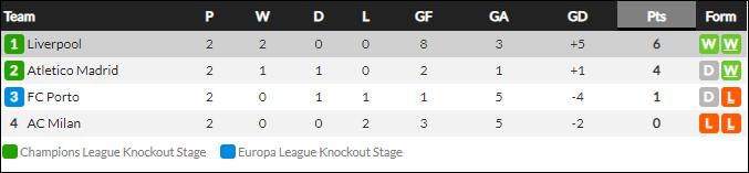 Tam tấu Salah - Mane - Firmino thay nhau lập công, Liverpool đại thắng ở Champions League - Ảnh 11.