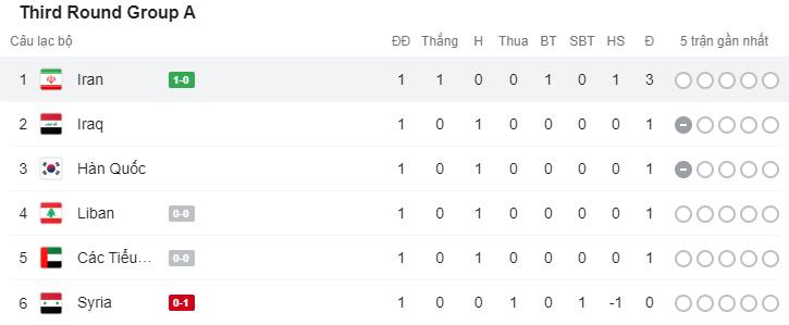 Iran chật vật thắng đối thủ kém 54 bậc trên bảng xếp hạng FIFA - Ảnh 4.