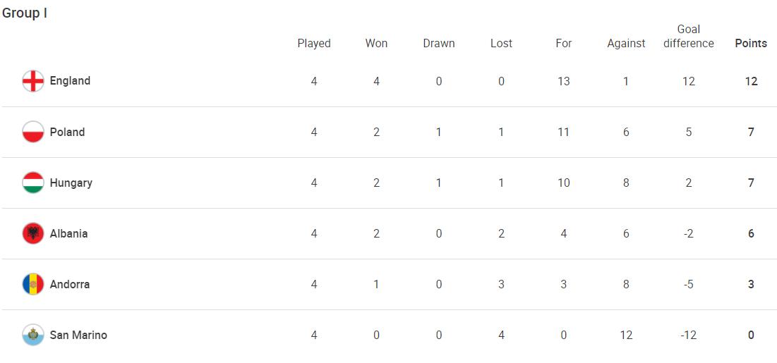 Thứ hạng bảng I vòng loại World Cup 2022 khu vực châu Âu