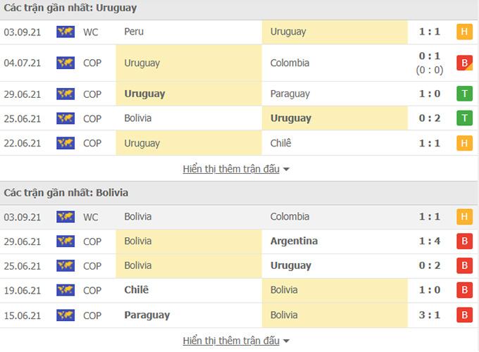 Nhận định, soi kèo, dự đoán Uruguay vs Bolivia (vòng loại World Cup 2022 khu vực Nam Mỹ) - Ảnh 2.