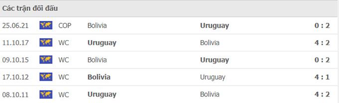 Nhận định, soi kèo, dự đoán Uruguay vs Bolivia (vòng loại World Cup 2022 khu vực Nam Mỹ) - Ảnh 3.