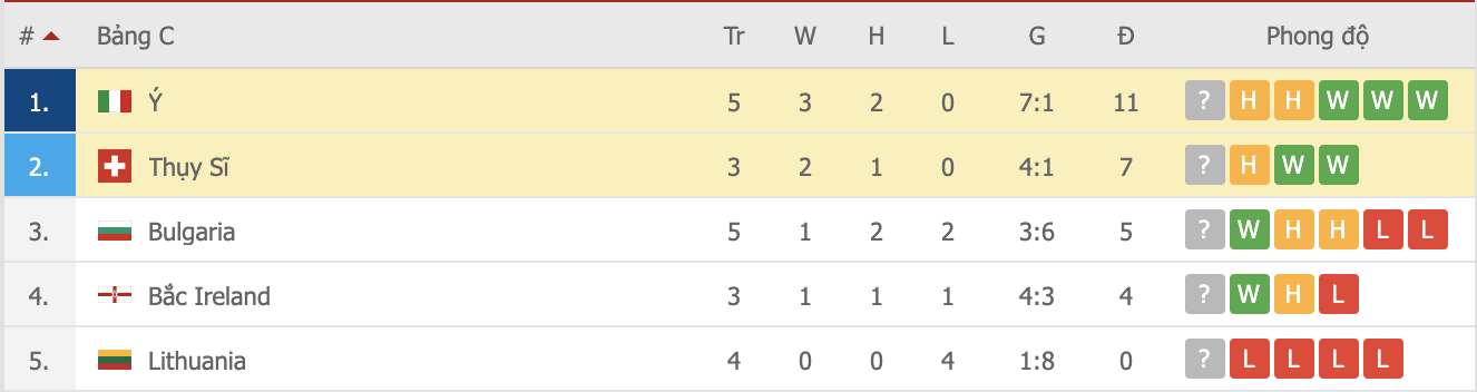 Jorginho đá hỏng 11m, Italia hoà Thuỵ Sĩ trong trận cầu không bàn thắng - Ảnh 13.