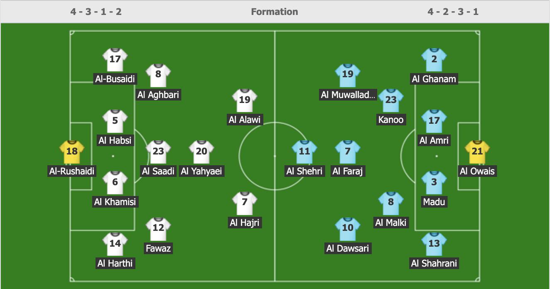 Giành chiến thắng nhọc nhằn trước Oman, Saudi Arabia giữ vững ngôi nhì bảng sau hai lượt trận - Ảnh 1.