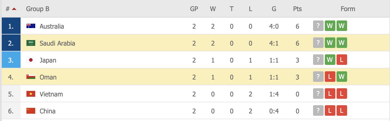 Giành chiến thắng nhọc nhằn trước Oman, Saudi Arabia giữ vững ngôi nhì bảng sau hai lượt trận - Ảnh 5.