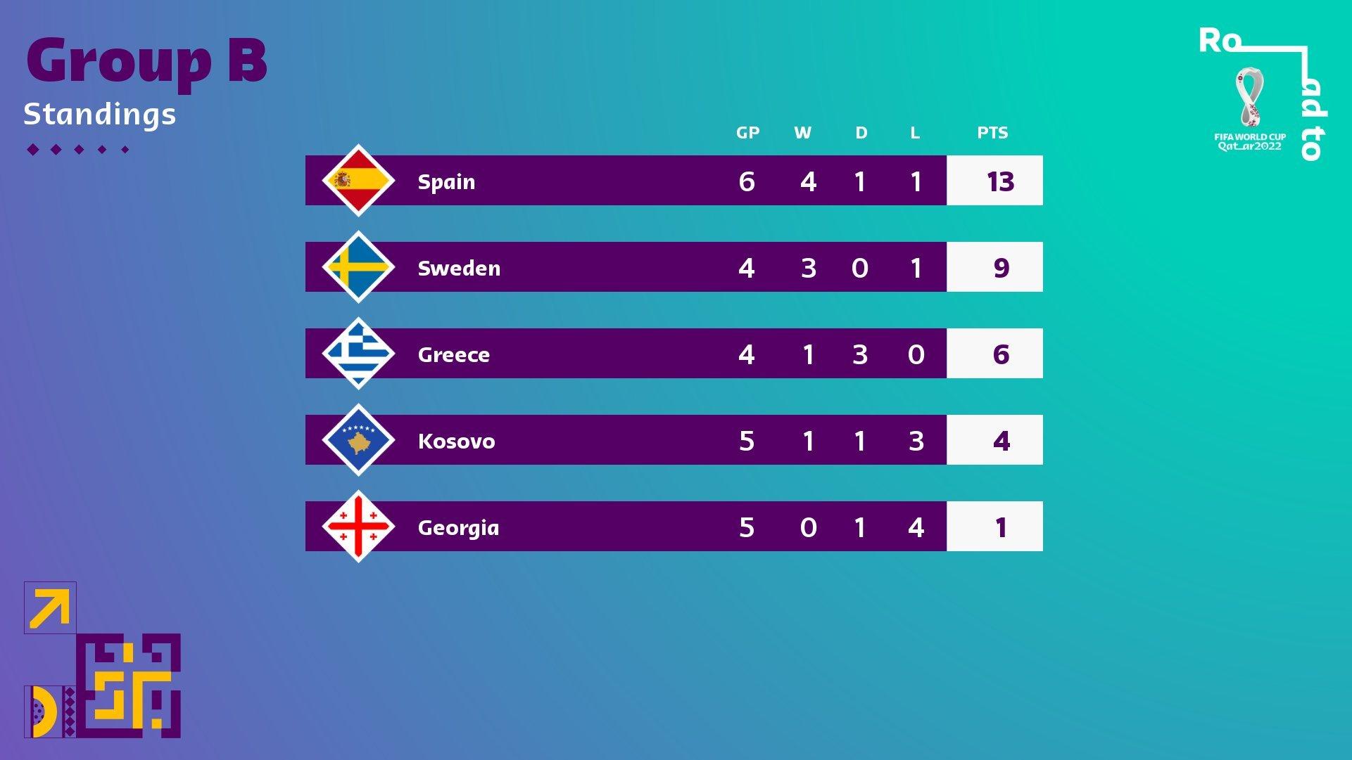 Dàn sao Ngoại hạng Anh tỏa sáng, Tây Ban Nha nhọc nhằn giành 3 điểm trước Kosovo - Ảnh 10.