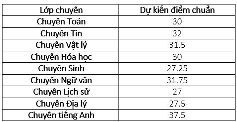 Hà Nội công bố điểm chuẩn vào lớp 10 trường chuyên