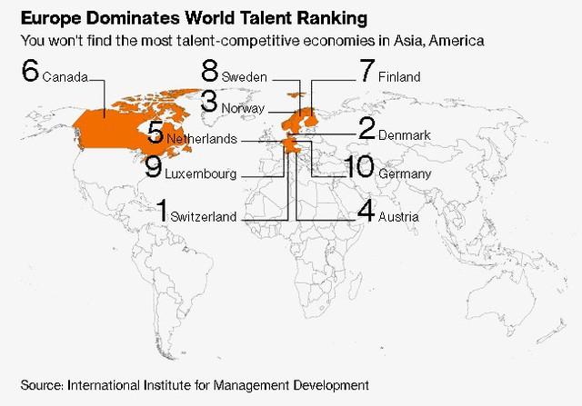 Top 10 Bảng xếp hạng các quốc gia thu hút tài năng toàn cầu không có quốc gia châu Á nào - Ảnh 1.