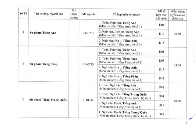 Đại học Huế công bố điểm chuẩn đợt 1: Ngành Y khoa lấy 27.55 điểm - Ảnh 2.