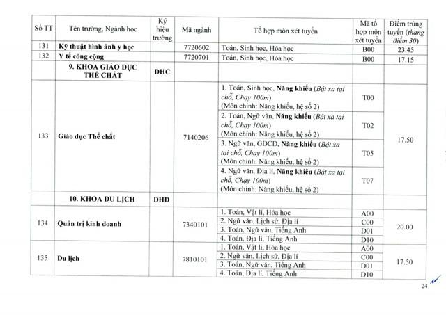 Đại học Huế công bố điểm chuẩn đợt 1: Ngành Y khoa lấy 27.55 điểm - Ảnh 24.