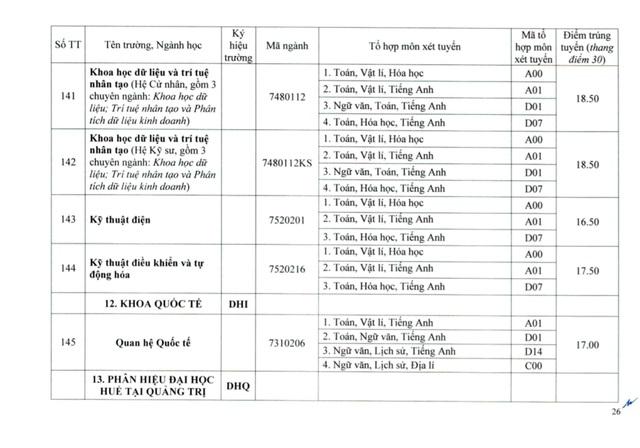Đại học Huế công bố điểm chuẩn đợt 1: Ngành Y khoa lấy 27.55 điểm - Ảnh 26.