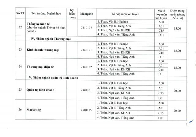 Đại học Huế công bố điểm chuẩn đợt 1: Ngành Y khoa lấy 27.55 điểm - Ảnh 7.