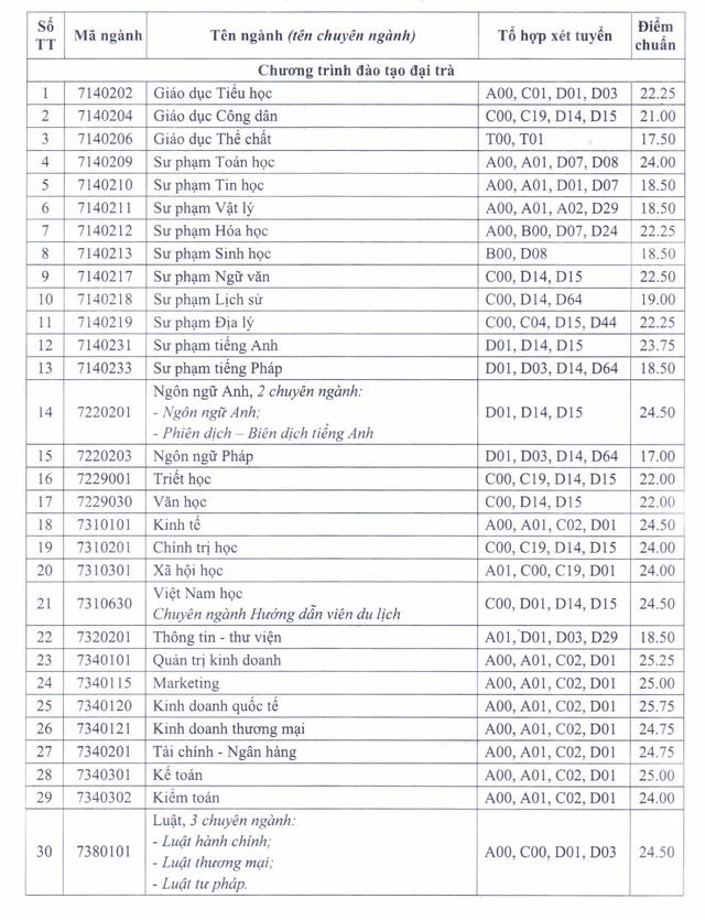 Trường Đại học Cần Thơ công bố điểm chuẩn, nhiều ngành ở mức 15 điểm - Ảnh 1.
